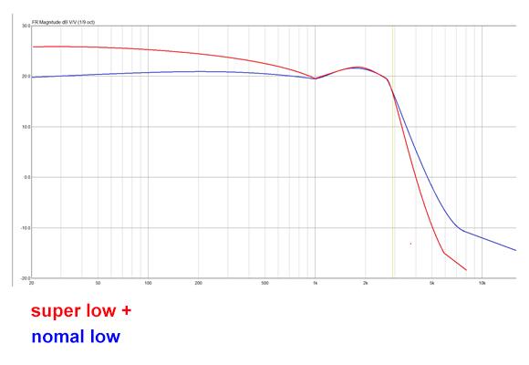 チューニングによる低音増強